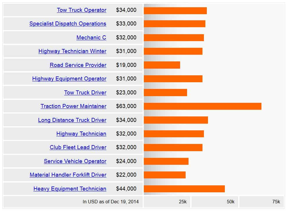 related career salaries job description of truck driver