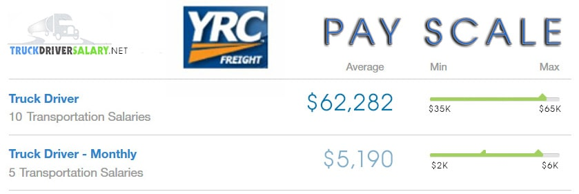Yellow Freight Payscale