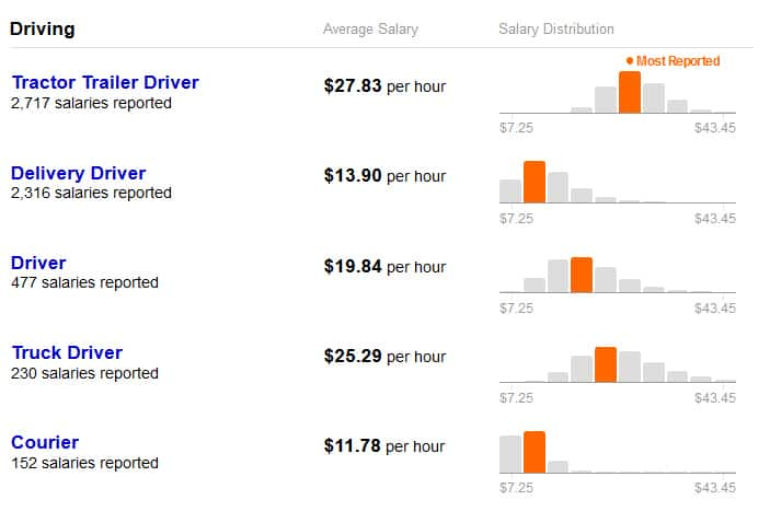 UPS City Driver Pay 2018 Update