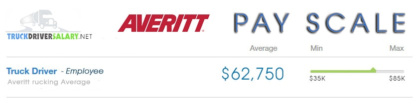 Averrit Express Trucking Salary