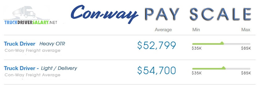 Conway Freight Jobs