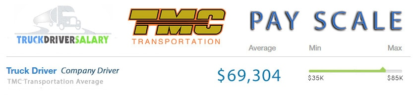 TMC Transportation Pay