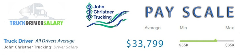 john christner trucking Pay scale
