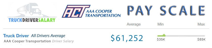 AAA Cooper Transportation PayScale