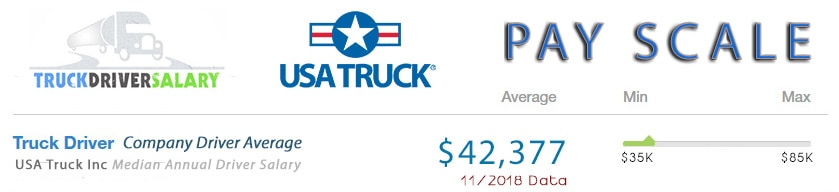 USA Truck Inc Pay