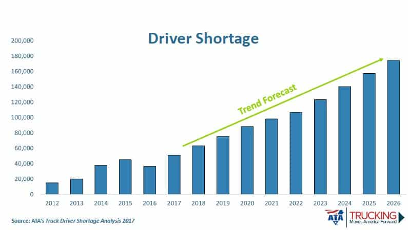 Will the Trucker Shortage Continue in 2019?