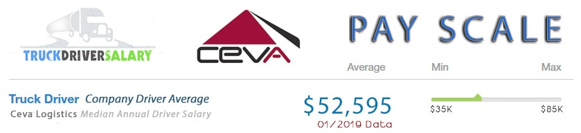 Ceva Logistics Company Driver Pay