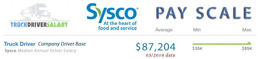 Sysco Driver Salary