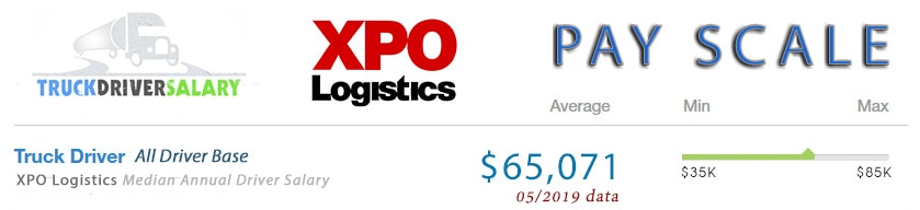 XPO Logistics Pay