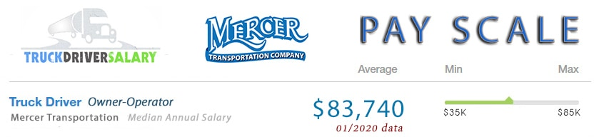 Mercer Transportation Pay