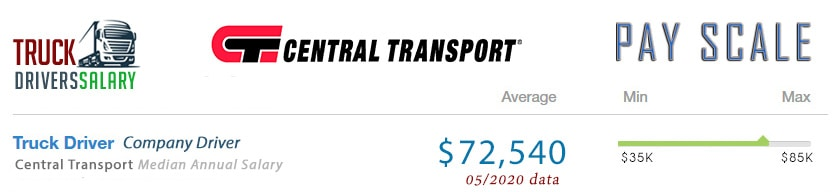 Central Transprt Driver Salaries