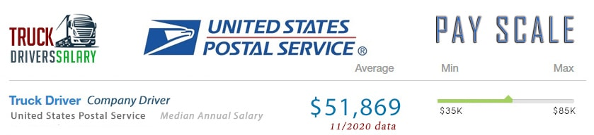 How Much Do  USPS Truck Drivers Earn?