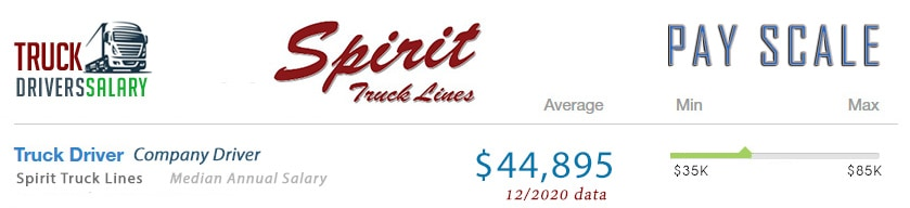 Spirit Truck Lines Driver Salary